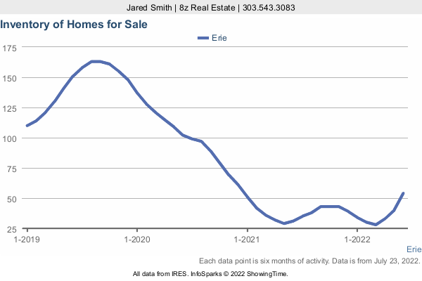 Number of Homes for Sale by month in Erie in a 3 Year Graph
