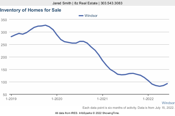 Number of Homes for Sale by month in Windsor in a 3 Year Graph