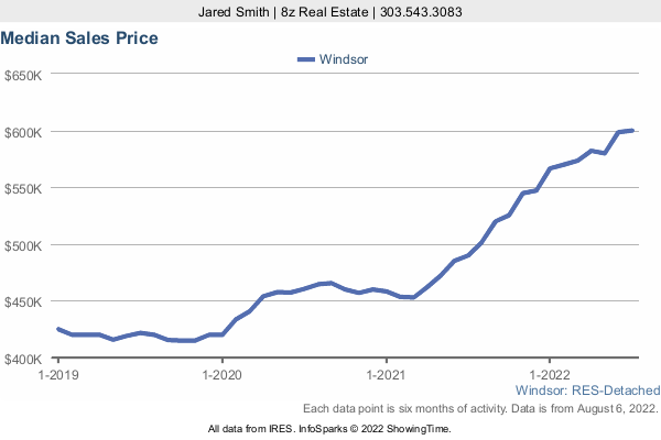 Median Home Sold Price in Windsor a 3 Year Graph