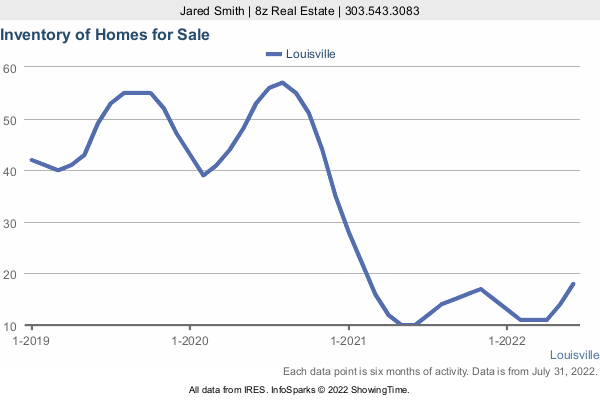 Number of Homes for Sale by month in Louisville in a 3 Year Graph