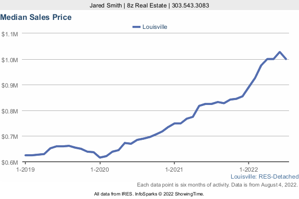 Median Home Sold Price in Louisville a 3 Year Graph