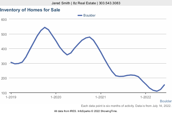 Number of Homes for Sale by month in Boulder in a 3 Year Graph