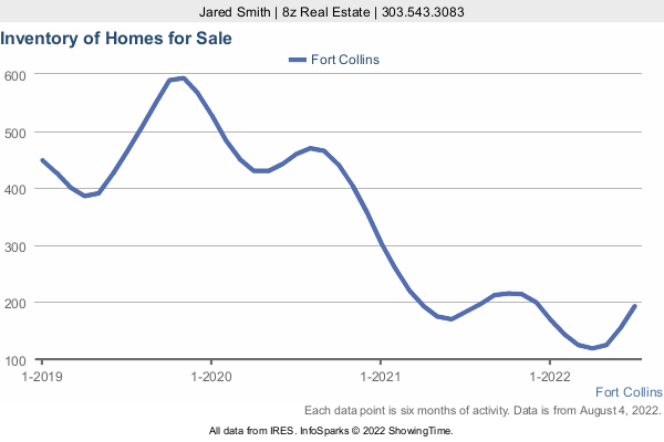 Number of Homes for Sale by month in Fort Collins in a 3 Year Graph