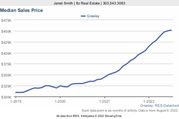Median Home Sold Price in Greeley a 3 Year Graph