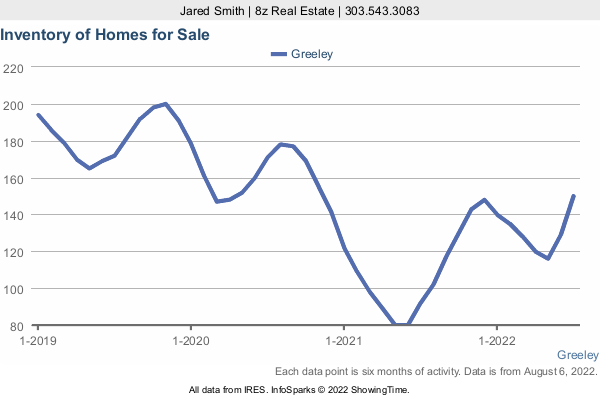 Number of Homes for Sale by month in Greeley in a 3 Year Graph