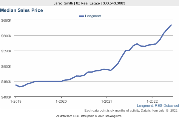 Median Home Sold Price in Longmont a 3 Year Graph